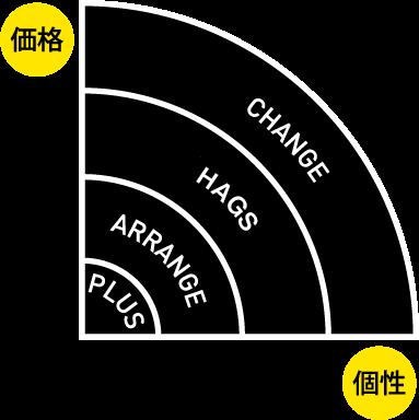 価格と個性をもっと身近に!リノベ不動産 上野東店のリノベーションメニュー